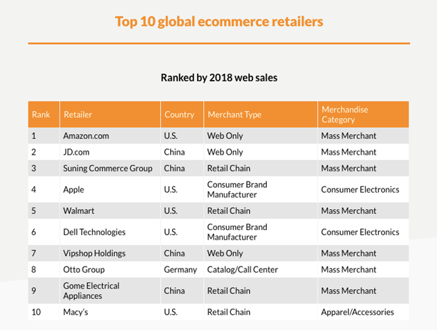 Top 10 global ecommerce retailers chart