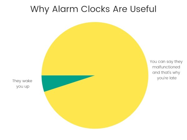 Why alarm clocks are useful chart