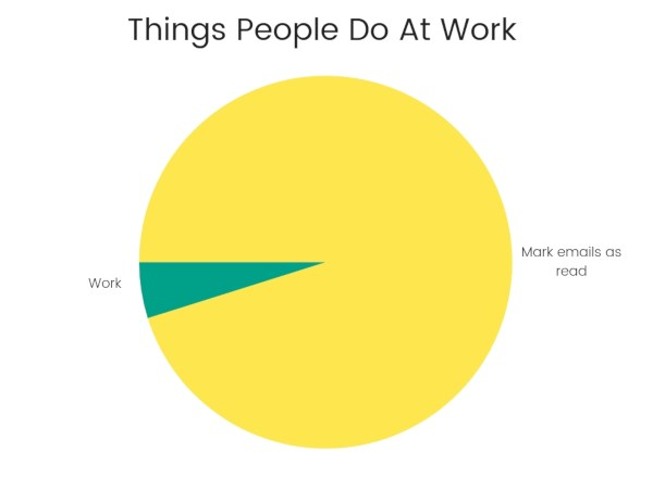 Things people do at work chart