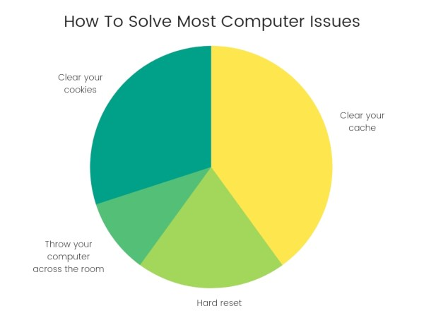 How to solve most computer issues chart