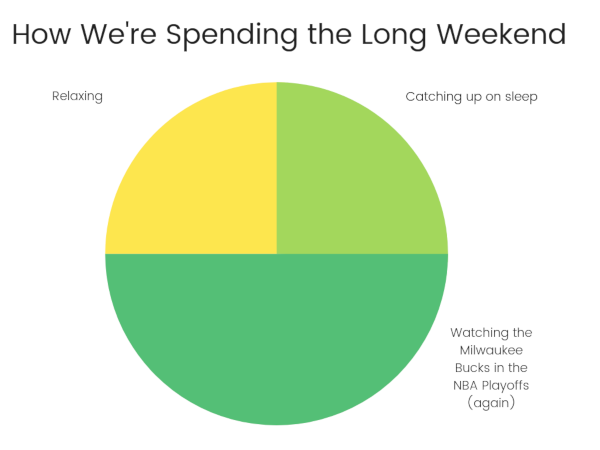 How we're spending the long weekend chart