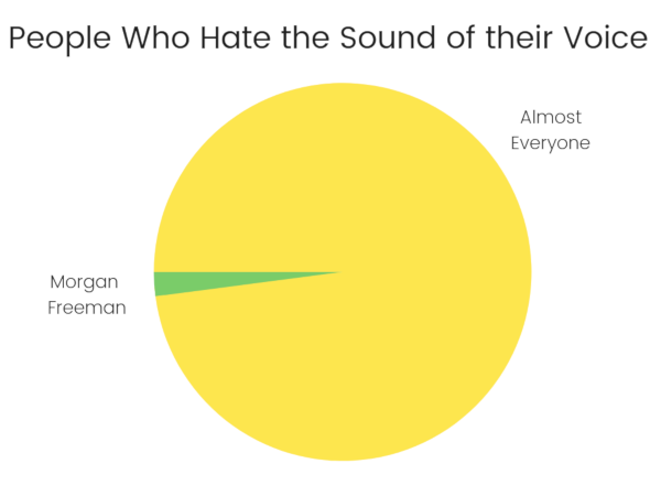 People who hate the sound of their voice chart