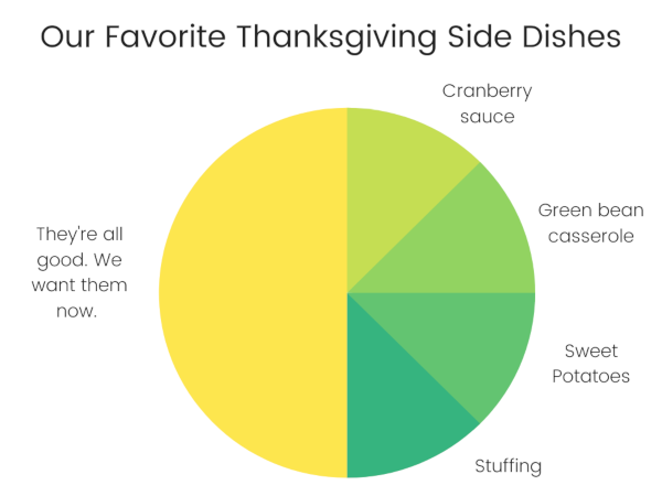 Thanksgiving Side Dishes Chart