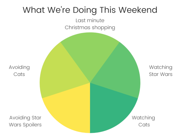 What We're Doing This Weekend pie chart