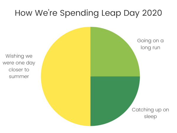 How We're Spending Leap Day 2020