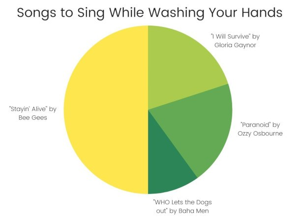 Songs to sing while washing hands