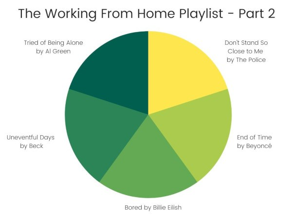 Work from home playlist part 2