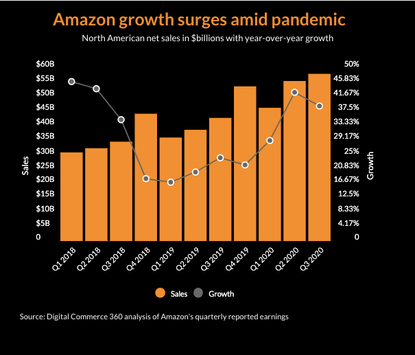 Amazon growth surges amid pandemic